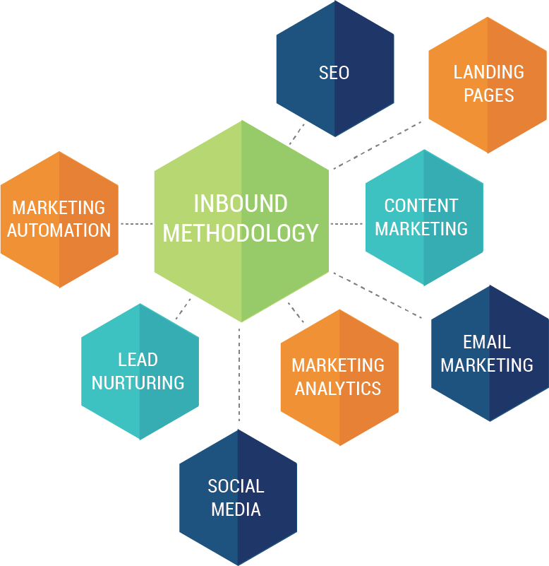 Inbound marketing methodology ensures success for website redesign